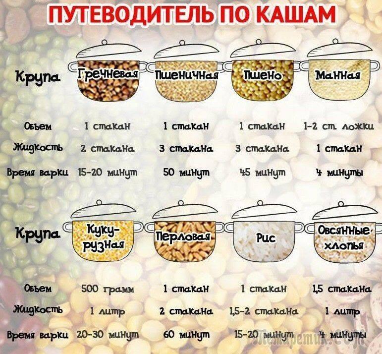 Как варить гречку на воде пропорции рецепт