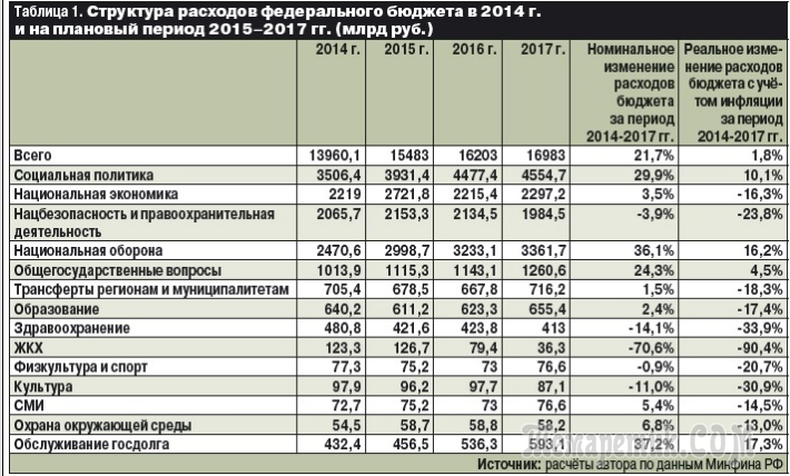 Консолидированный бюджет российской федерации и бюджетов