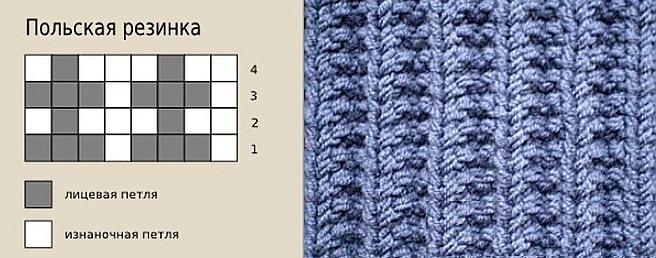 Польская (граненая) резинка — схема узора