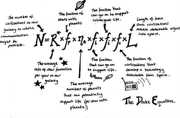 Уравнение Дрейка.