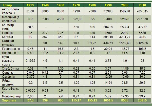 Image 1 Стоимость продуктов при царской России, СССР и в наши дни