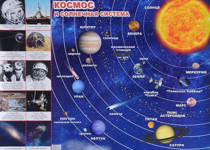 Солнечная система: самые известные орбиты...