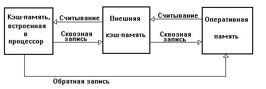 Схематическое изображение внутренней памяти любого обычного компьютера.