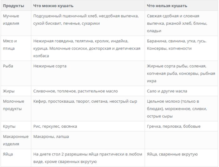 Стол 4 Диета Список. Диета 4 — разрешенные продукты и меню на неделю