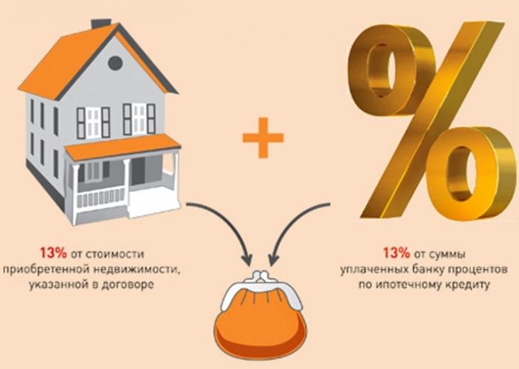 Покупка квартиры в ипотеку и вычет