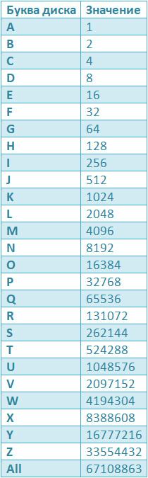 таблица обозначений