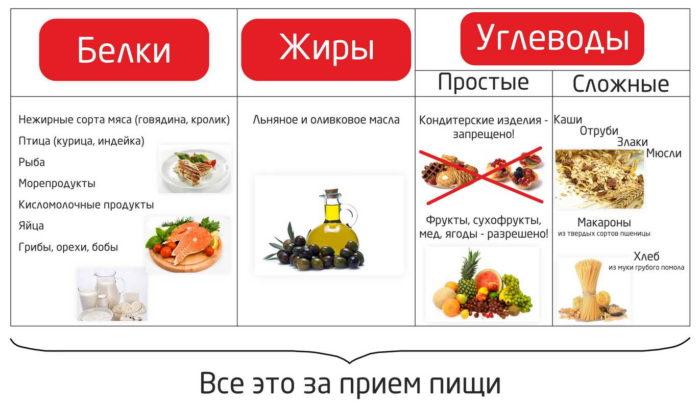 какие продукты питания относятся к белкам