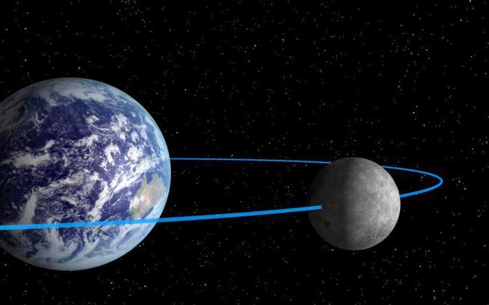 размеры луны и земли