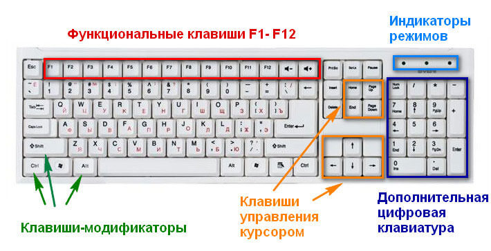 предназначение клавиш клавиатуры