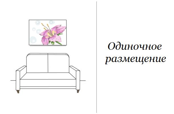Как развесить картины над диваном