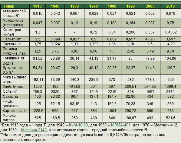 Image 4 Стоимость продуктов при царской России, СССР и в наши дни