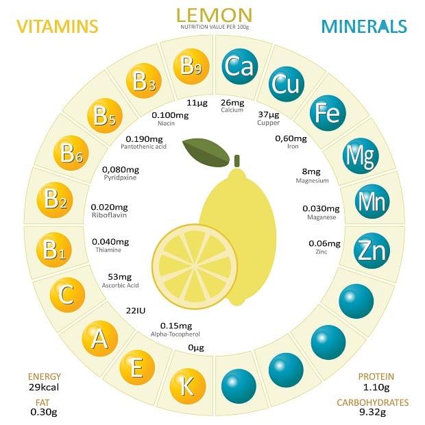 схема витаминов и минералов в лимоне