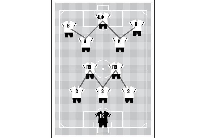 Тактическая схема в футболе