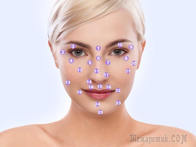 Папиллома гинекология у женщин лечение