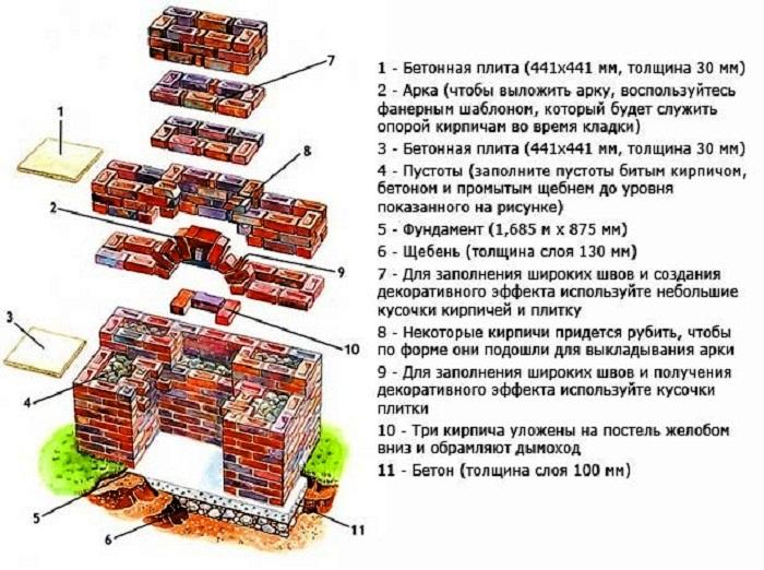 План строительства гриля-барбекю на дачном участке. | Фото: stroy-podskazka.ru.