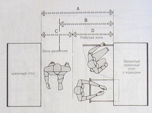Эргономика схема перемещения на кухне