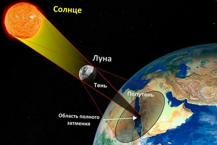 Солнечная система: солнечное затмение на Земле.
