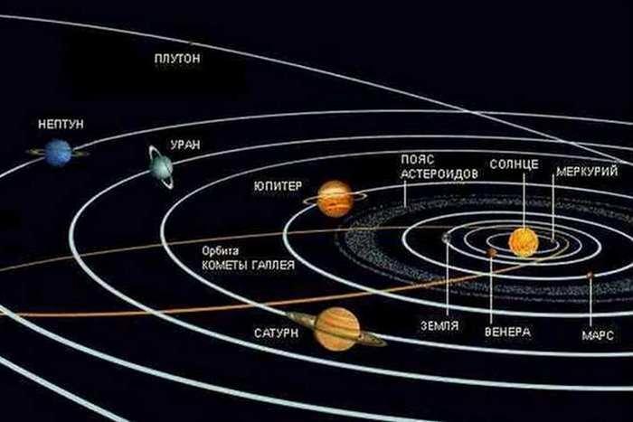 Солнечная система: орбитальная скорость Земли.