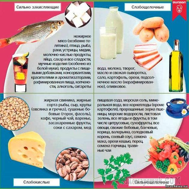 Как похудеть за неделю на 10 кг  4 быстрые диеты для