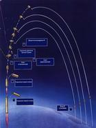 Межконтинентальная баллистическая ракета: как она устроена