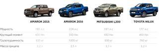 Volkswagen Amarok 2016: тест-драйв в Германии