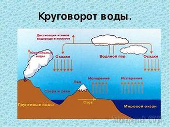 Размышления водяного пара