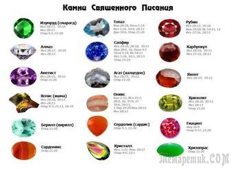 Камни-талисманы по дате рождения и имени