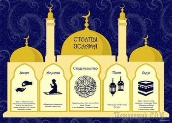 5 столпов ислама. Закят