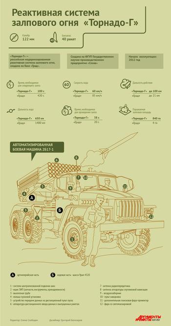 Реактивная система залпового огня «Торнадо-Г». Инфографика
