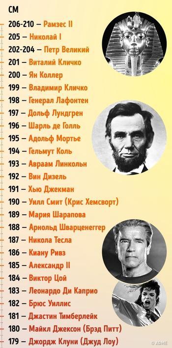 Какой рост был у самых известных людей планеты