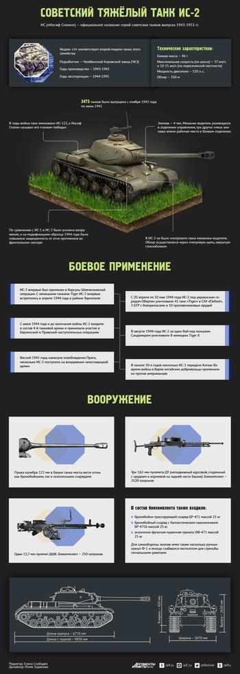 Что представляет собой советский тяжелый танк ИС-2? Инфографика