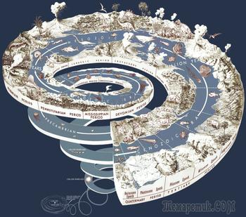 История происхождения жизни на Земле и химической эволюции в девяти главах