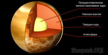 Планета Венера: интересные факты о «близнеце» Земли