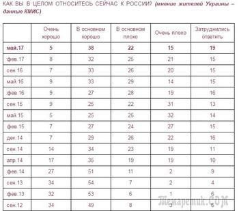 Киевские социологи побоялись публиковать сенсационные данные об отношении украинцев к России