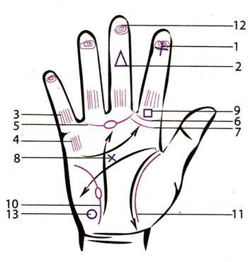 13 магических знаков