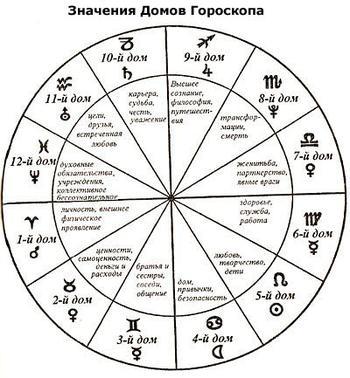 Дома в астрологии: за что отвечают?
