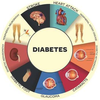 Сахарный диабет: 6 эффективных рецептов
