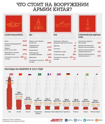 Что стоит на вооружении армии Китая?