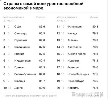 В рейтинге самых сильных экономик на планете сменился лидер