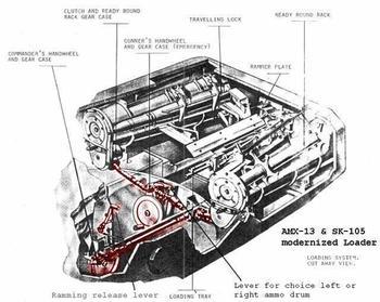 Танковые автоматы заряжания