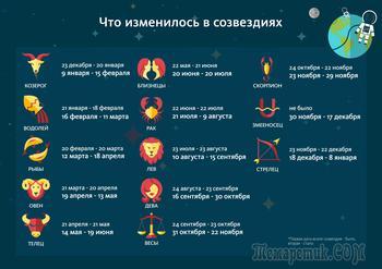 Новый гороскоп с 13 знаками Зодиака: даты