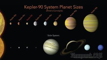 Открытие новой планеты приводит к «смене статуса» Солнечной системы