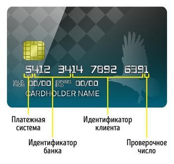6 секретов банковских карт, о которых полезно знать всем