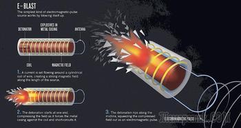 Оружие будущего – боеголовки РЭБ