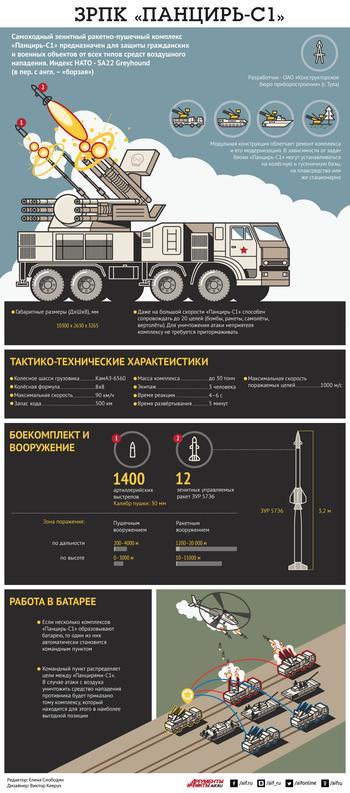 ЗРПК «Панцирь-С1». Инфографика