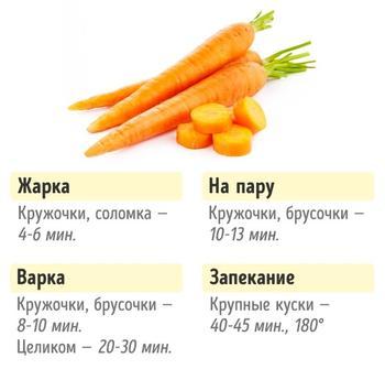 Сколько нужно готовить овощи, чтобы получилось полезно для фигуры