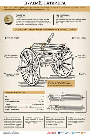 Пулемет Гатлинга, легендарное оружие Гражданской войны в США. Инфографика