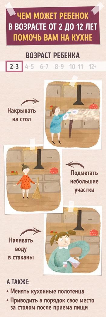 Чем может ребенок в возрасте от 2 до 12 лет помочь вам на кухне