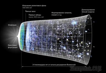 Неизвестное и самое интересное о космосе