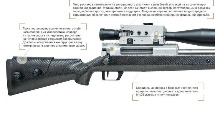 """Рекордная винтовка СВЛК-14 """"Сумрак"""""""